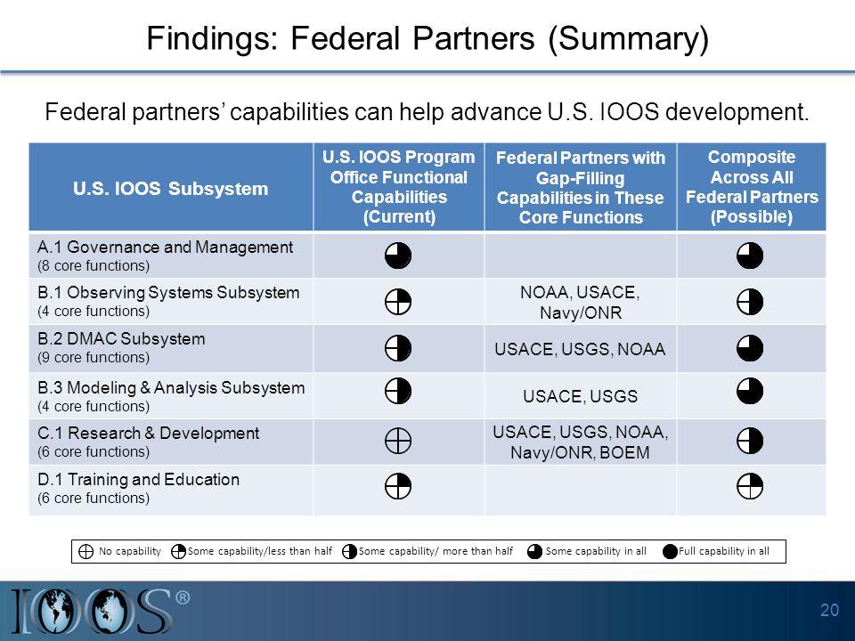 Findings: Federal Partners (Summary) U.S. IOOS Subsystem U.S.