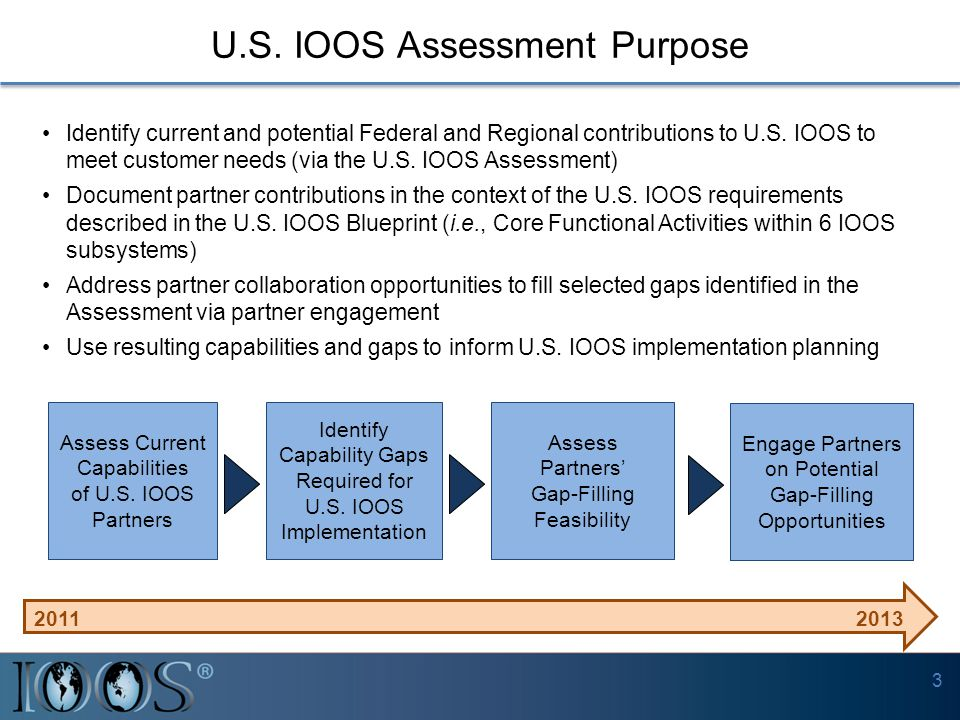 U.S. IOOS Assessment Purpose Identify current and potential Federal and Regional contributions to U.S. IOOS to meet customer needs (via the U.S. IOOS