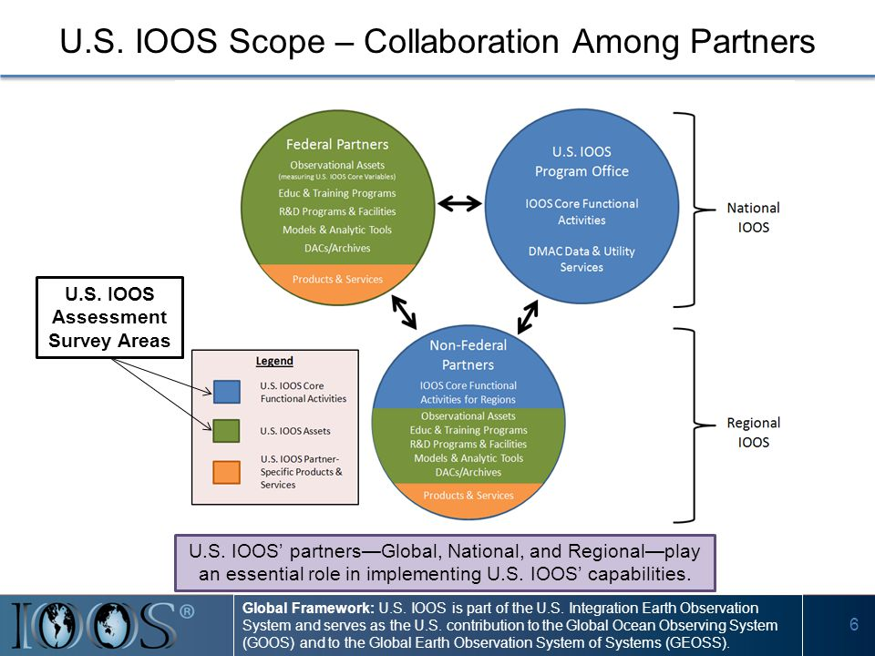 6 U.S. IOOS Scope – Collaboration Among Partners U.S. IOOS Assessment Survey Areas U.S. IOOS' partners—Global, National, and Regional—play an essentia