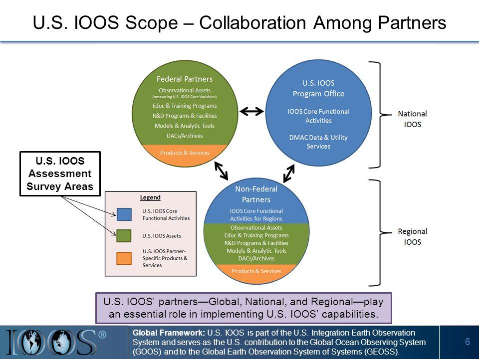 6 U.S. IOOS Scope – Collaboration Among Partners U.S.