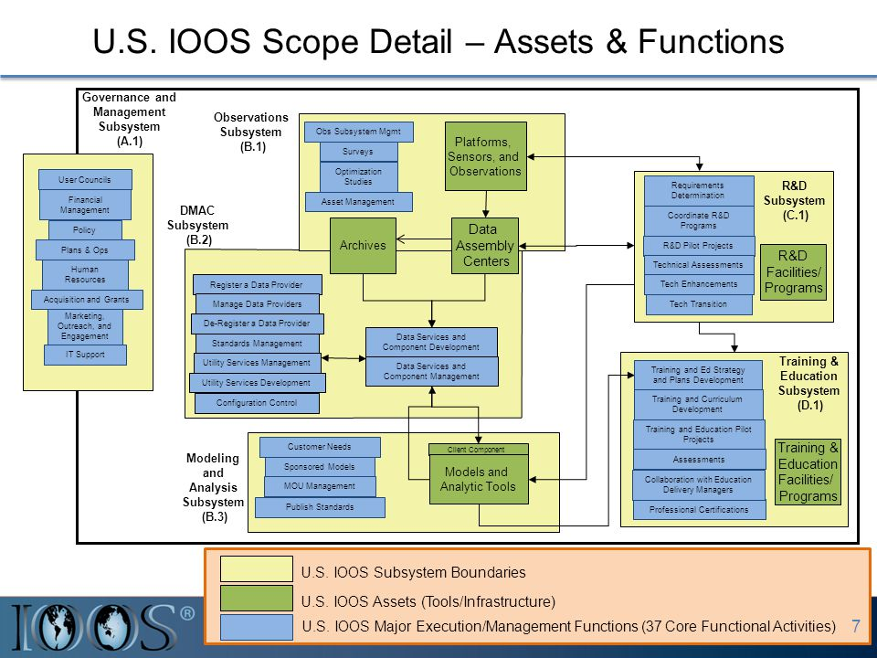 U.S. IOOS Scope Detail – Assets & Functions DMAC Subsystem (B.2) Observations Subsystem (B.1) Modeling and Analysis Subsystem (B.3) Data Assembly Cent