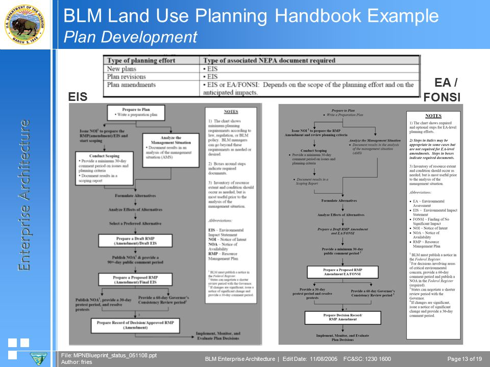 Page 13 of 19 File: MPNBlueprint_status_051108.ppt Author: fries BLM Enterprise Architecture | Edit Date: 11/08/2005 FC&SC: 1230 1600 BLM Land Use Planning Handbook Example Plan Development EIS EA / FONSI