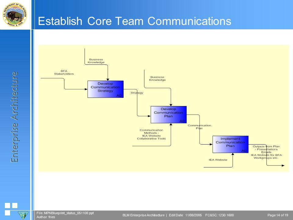 Page 14 of 19 File: MPNBlueprint_status_051108.ppt Author: fries BLM Enterprise Architecture | Edit Date: 11/08/2005 FC&SC: 1230 1600 Establish Core Team Communications