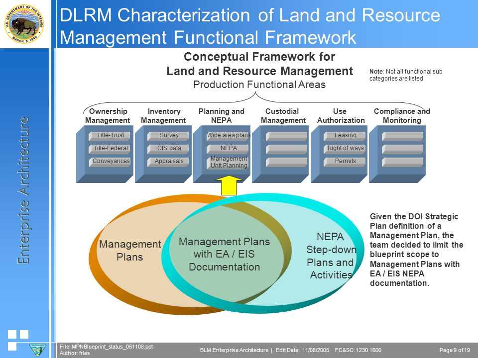 Page 9 of 19 File: MPNBlueprint_status_051108.ppt Author: fries BLM Enterprise Architecture | Edit Date: 11/08/2005 FC&SC: 1230 1600 DLRM Characterization of Land and Resource Management Functional Framework Conceptual Framework for Land and Resource Management Production Functional Areas Ownership Management Planning and NEPA Custodial Management Use Authorization Compliance and Monitoring NEPA Wide area plans Management Unit Planning Right of ways Leasing Permits Inventory Management Title-Trust Title-Federal Survey GIS data ConveyancesAppraisals Note: Not all functional sub categories are listed Management Plans NEPA Step-down Plans and Activities Management Plans with EA / EIS Documentation Given the DOI Strategic Plan definition of a Management Plan, the team decided to limit the blueprint scope to Management Plans with EA / EIS NEPA documentation.