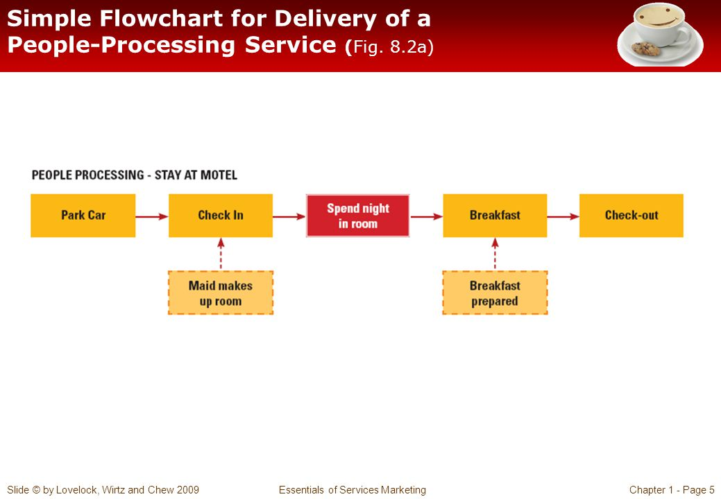 Slide © by Lovelock, Wirtz and Chew 2009 Essentials of Services MarketingChapter 1 - Page 6 Simple Flowchart for Delivery of a Possession-Processing Service (Fig.