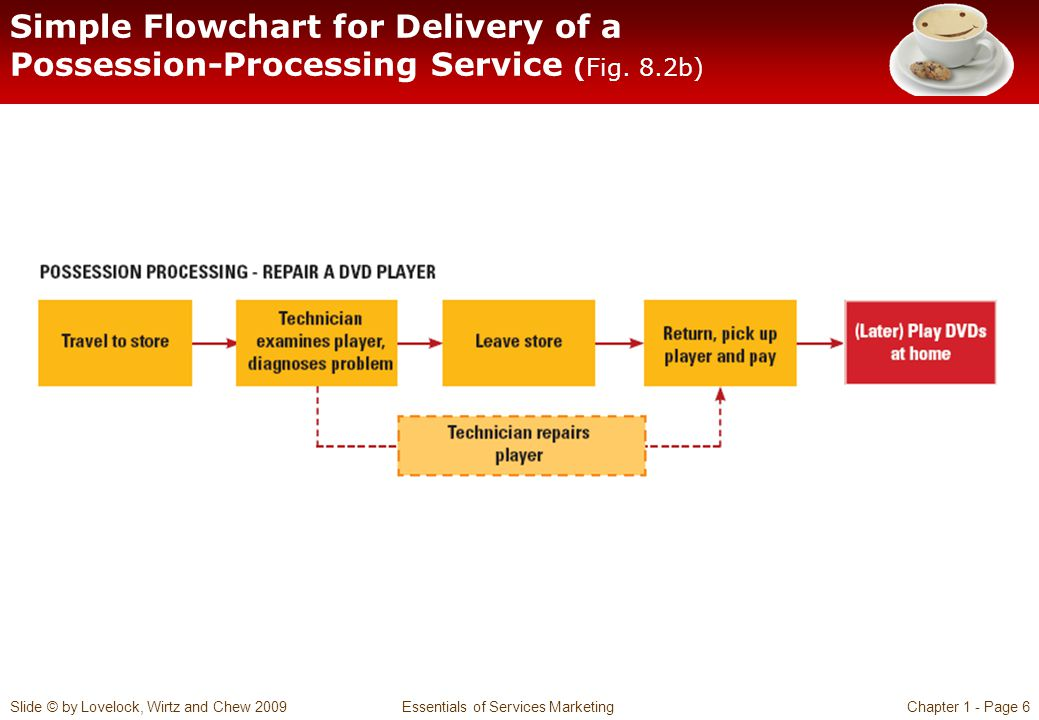 Slide © by Lovelock, Wirtz and Chew 2009 Essentials of Services MarketingChapter 1 - Page 7 Simple Flowchart for Delivery of a Mental Stimulus Processing Service (Fig.