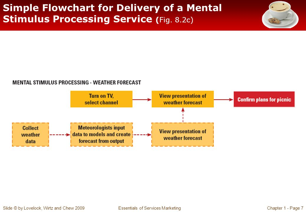 Slide © by Lovelock, Wirtz and Chew 2009 Essentials of Services MarketingChapter 1 - Page 8 Simple Flowchart for Delivery of an Information-Processing Service (Fig.