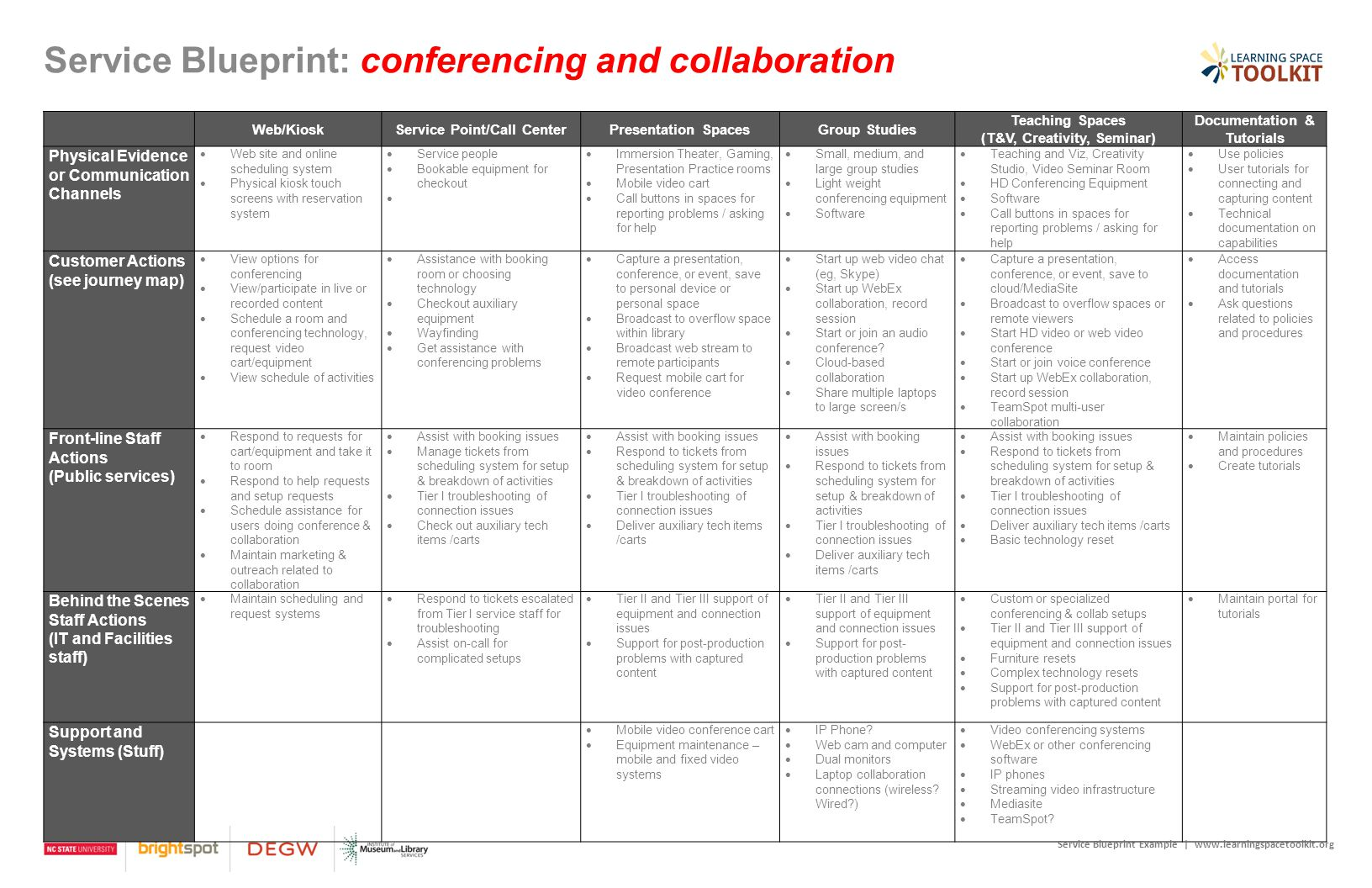 Service Blueprint: conferencing and collaboration Web/KioskService Point/Call CenterPresentation SpacesGroup Studies Teaching Spaces (T&V, Creativity,