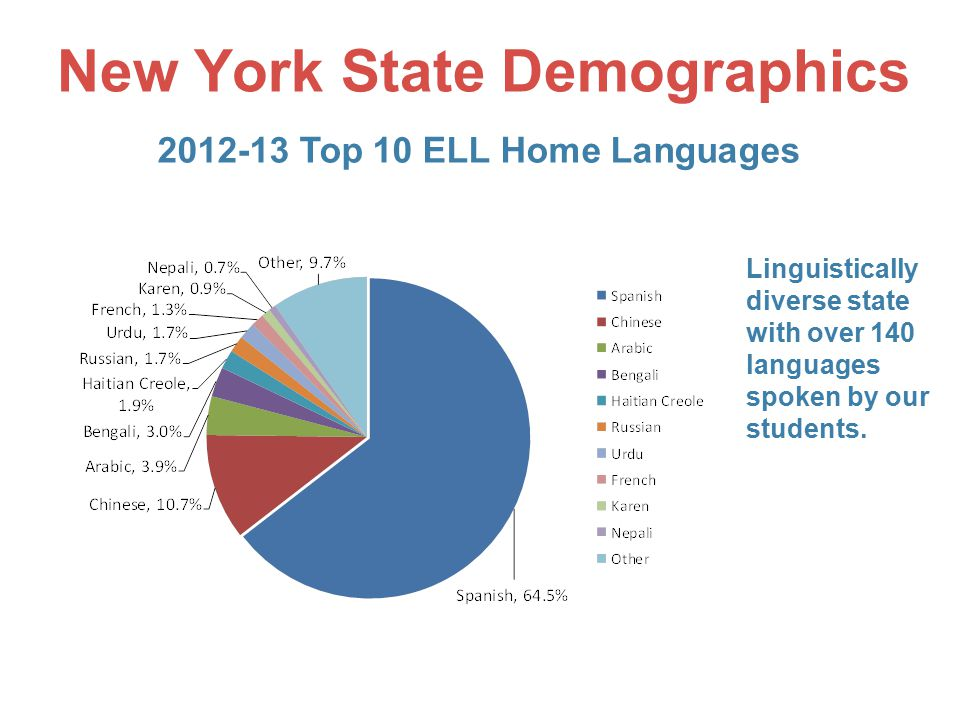 New York State Demographics 3 Linguistically diverse state with over 140 languages spoken by our students.