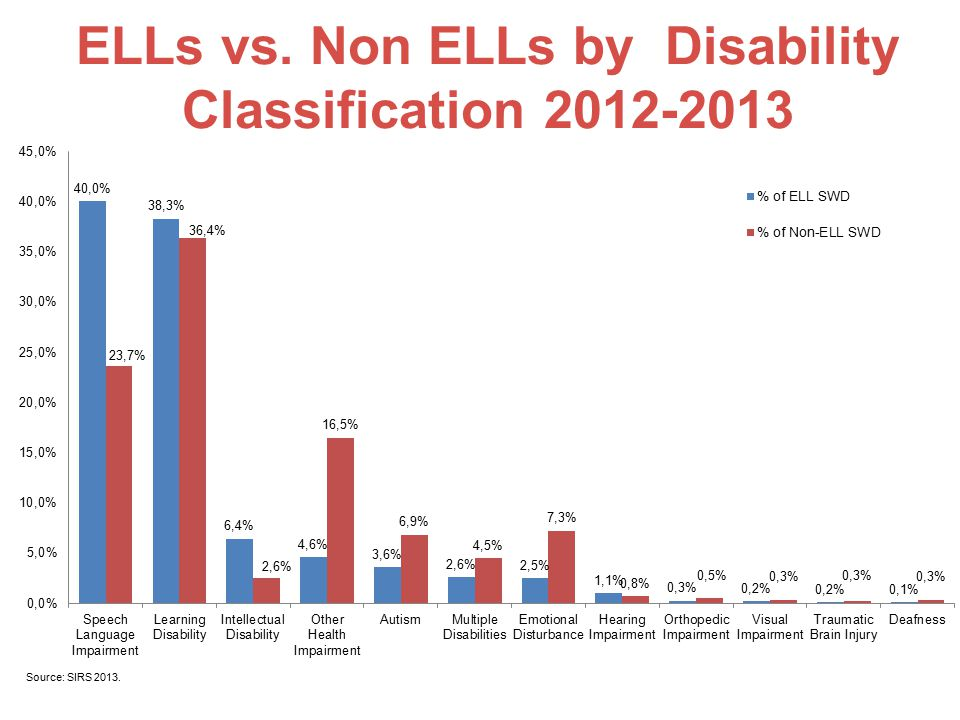 ELLs vs. Non ELLs by Disability Classification 2012-2013 Source: SIRS 2013.