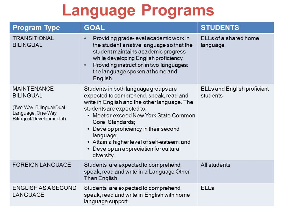 Language Programs Program TypeGOALSTUDENTS TRANSITIONAL BILINGUAL Providing grade-level academic work in the student's native language so that the stu