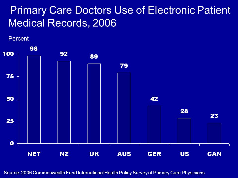 Primary Care Doctors Use of Electronic Patient Medical Records, 2006 Percent Source: 2006 Commonwealth Fund International Health Policy Survey of Prim