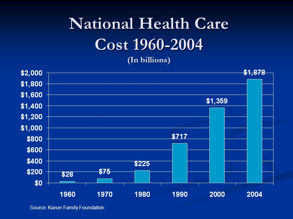 National Health Care Cost 1960-2004 (In billions) Source: Kaiser Family Foundation