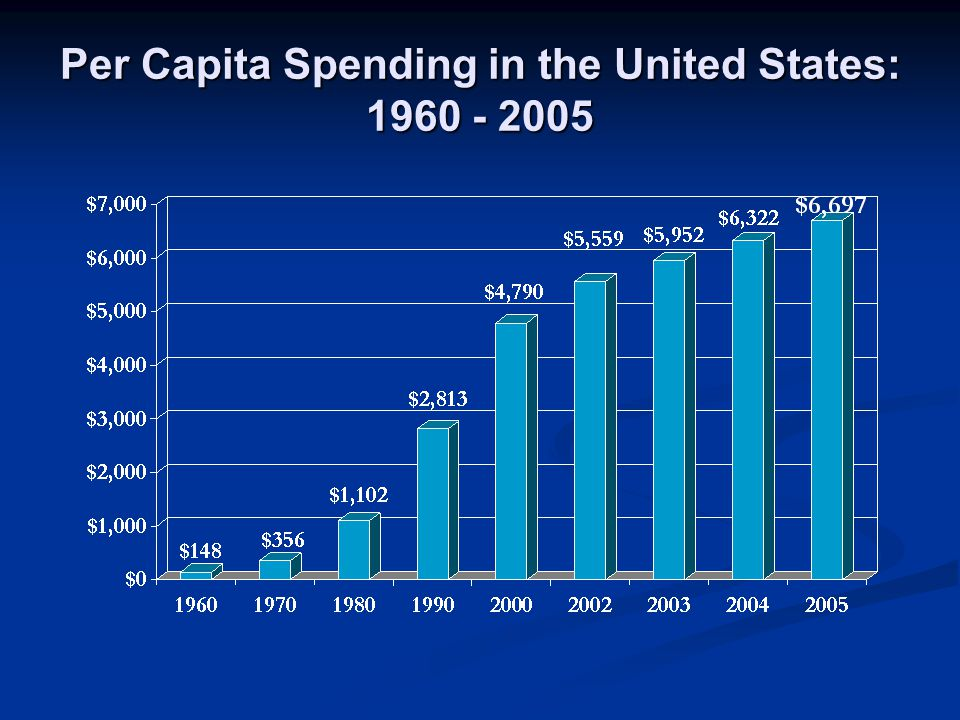 Per Capita Spending in the United States: 1960 - 2005