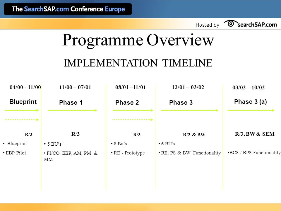 Hosted by Programme Overview IMPLEMENTATION TIMELINE Phase 1 04/00 - 11/00 11/00 – 07/01 Phase 2 12/01 – 03/02 Phase 3 08/01 –11/01 EBP Pilot R/3 5 BU