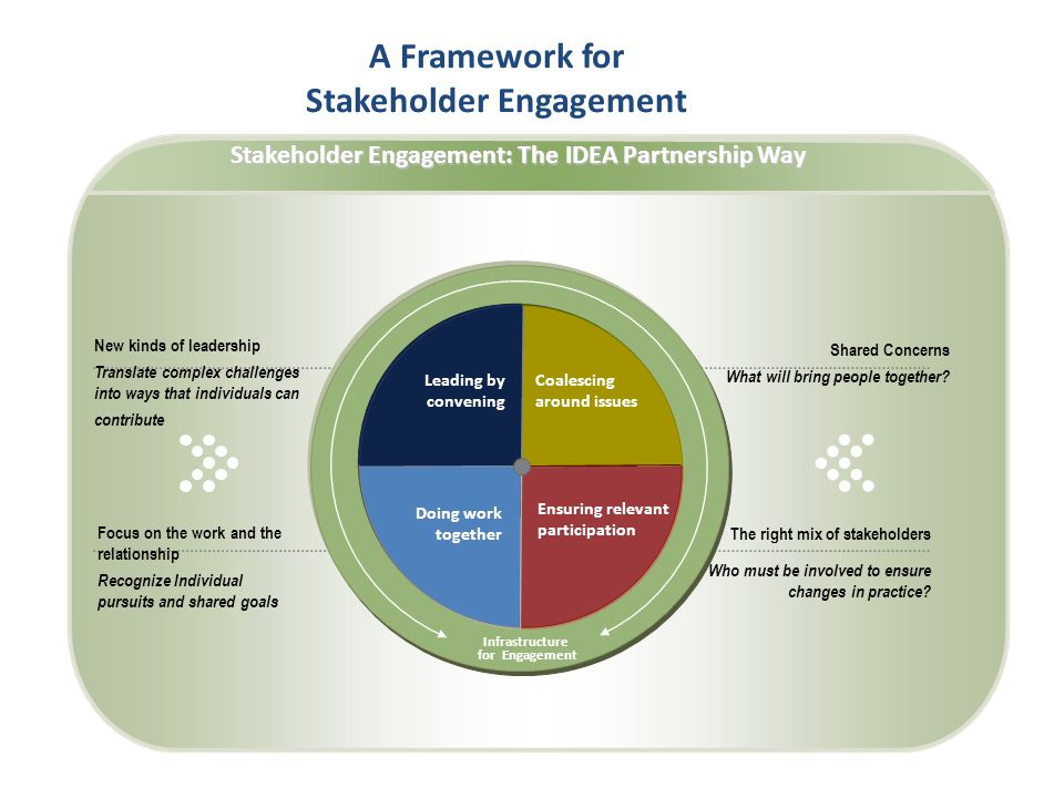 A Framework for Stakeholder Engagement Coalescing around issues Ensuring relevant participation Infrastructure for Engagement Doing work together Leading by convening New kinds of leadership Translate complex challenges into ways that individuals can contribute Shared Concerns What will bring people together.