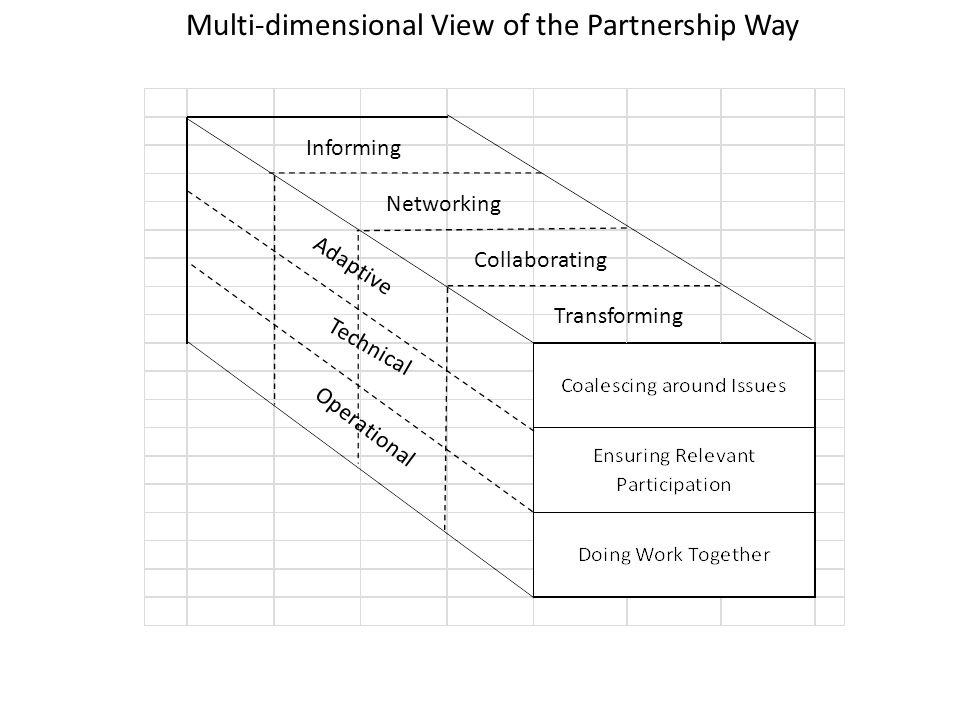 Technical Informing Networking Collaborating Transforming Adaptive Operational Multi-dimensional View of the Partnership Way
