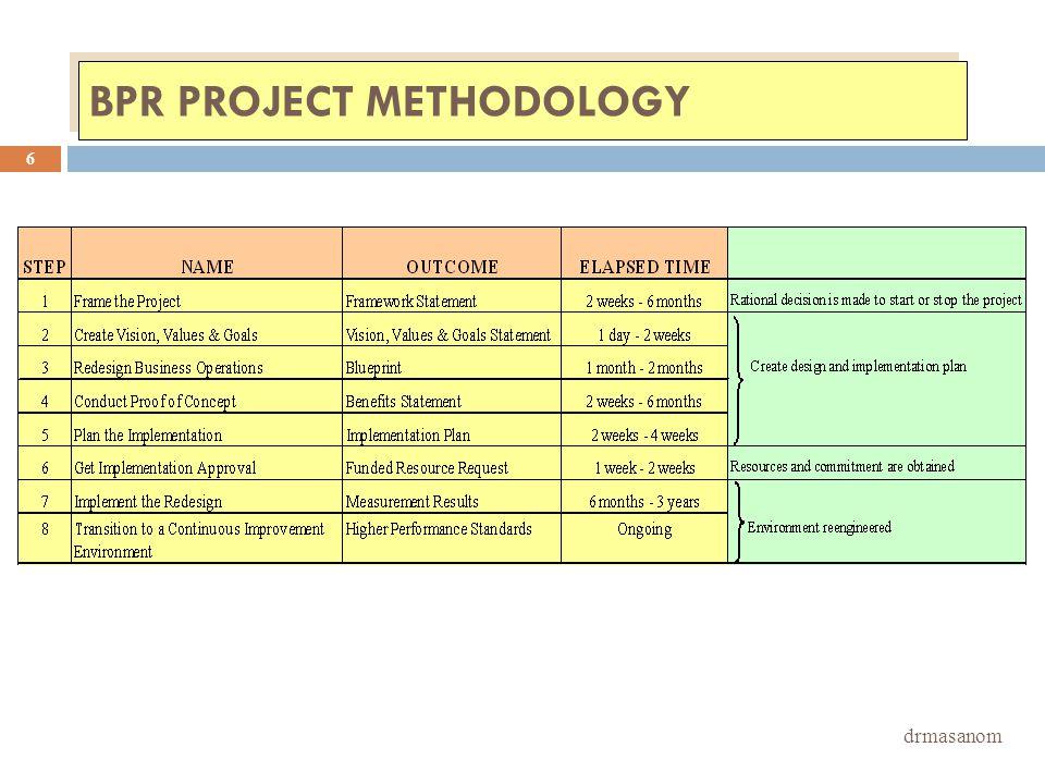 BPR PROJECT METHODOLOGY drmasanom 6