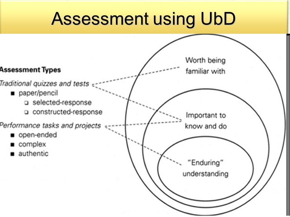 Assessment using UbD