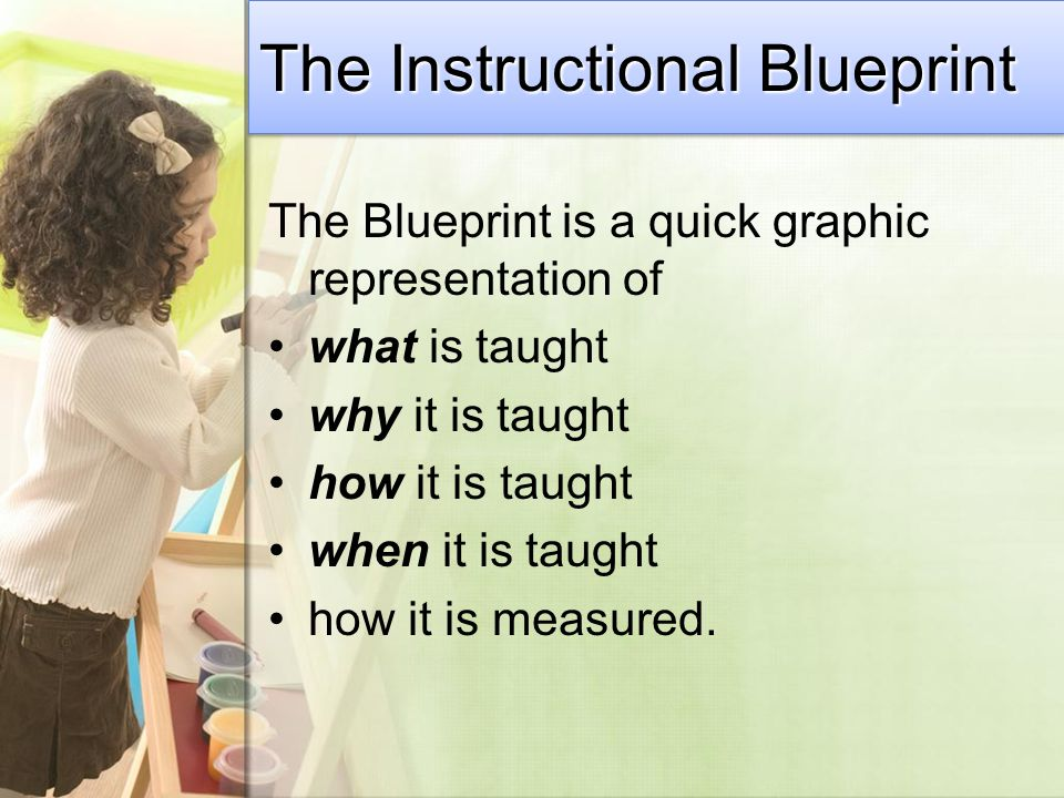The Blueprint is a quick graphic representation of what is taught why it is taught how it is taught when it is taught how it is measured.