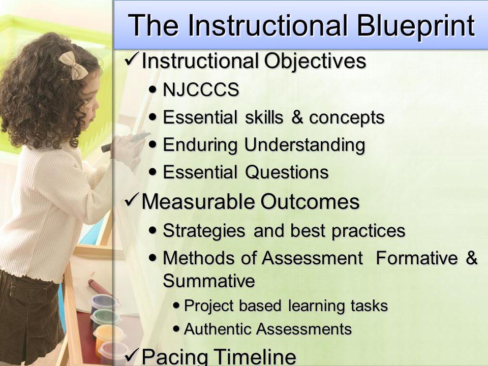 The Instructional Blueprint Instructional Objectives Instructional Objectives NJCCCS NJCCCS Essential skills & concepts Essential skills & concepts En