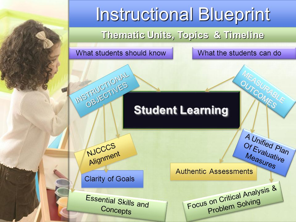 Instructional Blueprint Clarity of Goals Student Learning What students should know What the students can do MEASURABLE OUTCOMES Authentic Assessments Focus on Critical Analysis & Problem Solving Thematic Units, Topics & Timeline NJCCCS Alignment A Unified Plan Of Evaluative Measures A Unified Plan Of Evaluative Measures Essential Skills and Concepts