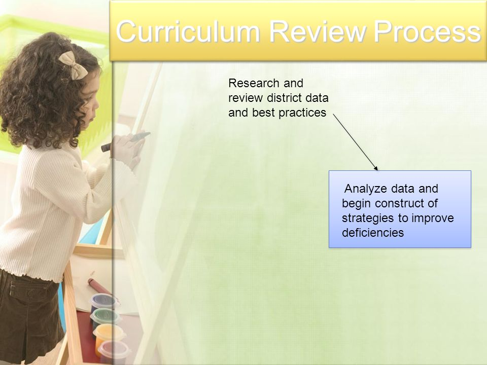 Curriculum Review Process Research and review district data and best practices Analyze data and begin construct of strategies to improve deficiencies