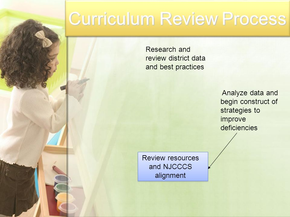 Review resources and NJCCCS alignment Research and review district data and best practices Analyze data and begin construct of strategies to improve deficiencies Curriculum Review Process