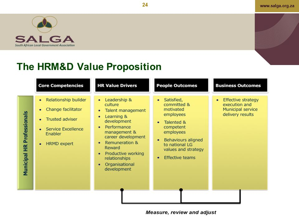 www.salga.org.za The HRM&D Value Proposition 24