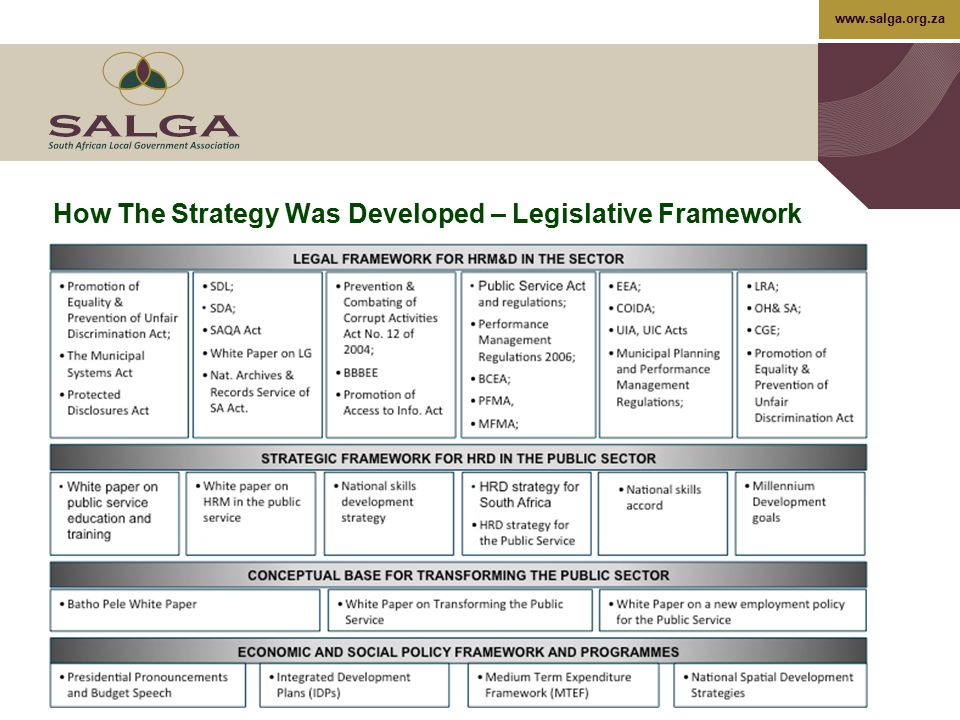 www.salga.org.za The Proposed Model…cont HRM&D Information Systems and Technology –This component represents both the internal suite of hardware, applications, databases and other software components that together support all planning scheduling, tracking and execution of HRM&D's strategic drivers, objectives, targets and measures –Reporting of HRM&D service performance; and –Quantification of HRM&D value add tasks in the human resources processes HRM&D Competence and Benchmarking –HRM&D benchmarking; –Best practice research; and –HRM&D capacity building.