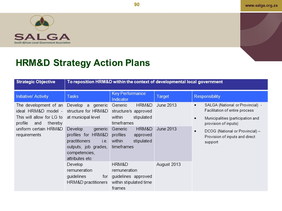 www.salga.org.za HRM&D Strategy Action Plans Strategic ObjectiveTo reposition HRM&D within the context of developmental local government Initiative/ A