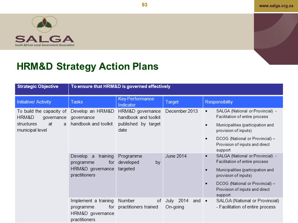 www.salga.org.za HRM&D Strategy Action Plans Strategic ObjectiveTo ensure that HRM&D is governed effectively Initiative/ ActivityTasks Key Performance