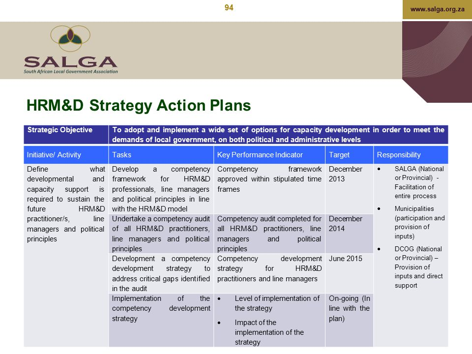www.salga.org.za HRM&D Strategy Action Plans Strategic Objective To adopt and implement a wide set of options for capacity development in order to mee