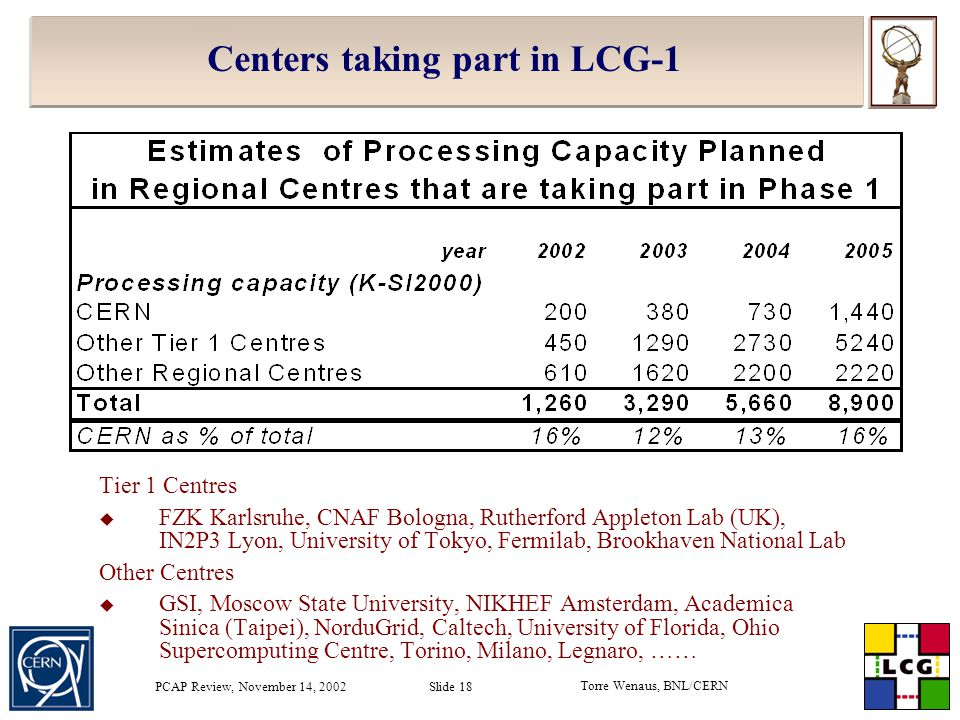 Torre Wenaus, BNL/CERN PCAP Review, November 14, 2002 Slide 18 Centers taking part in LCG-1 Tier 1 Centres  FZK Karlsruhe, CNAF Bologna, Rutherford Appleton Lab (UK), IN2P3 Lyon, University of Tokyo, Fermilab, Brookhaven National Lab Other Centres  GSI, Moscow State University, NIKHEF Amsterdam, Academica Sinica (Taipei), NorduGrid, Caltech, University of Florida, Ohio Supercomputing Centre, Torino, Milano, Legnaro, ……