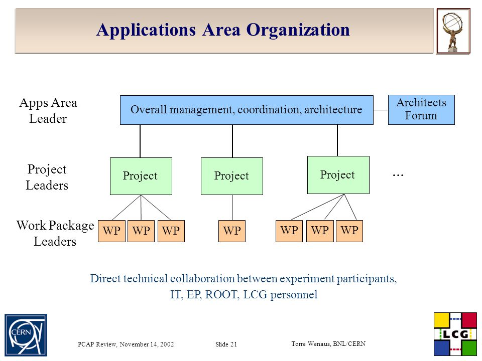 Torre Wenaus, BNL/CERN PCAP Review, November 14, 2002 Slide 21 Applications Area Organization Project WP Project WP Project WP Overall management, coordination, architecture Apps Area Leader Project Leaders Work Package Leaders Architects Forum … Direct technical collaboration between experiment participants, IT, EP, ROOT, LCG personnel