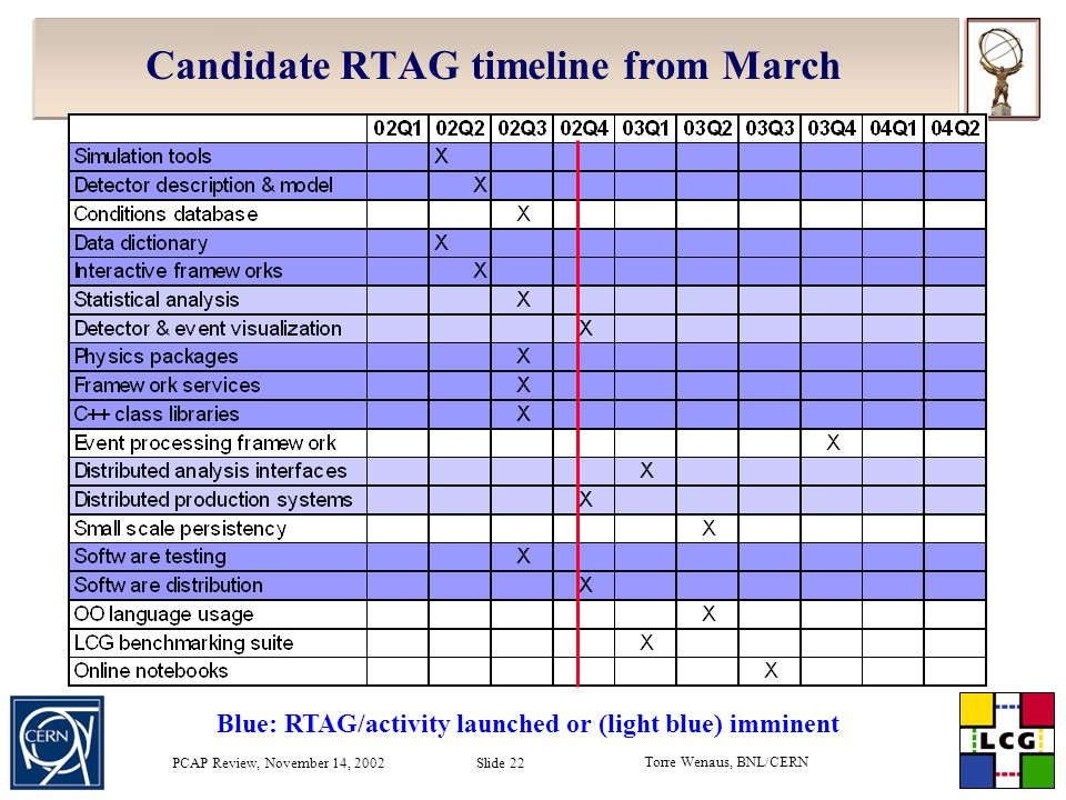 Torre Wenaus, BNL/CERN PCAP Review, November 14, 2002 Slide 22 Candidate RTAG timeline from March Blue: RTAG/activity launched or (light blue) imminent
