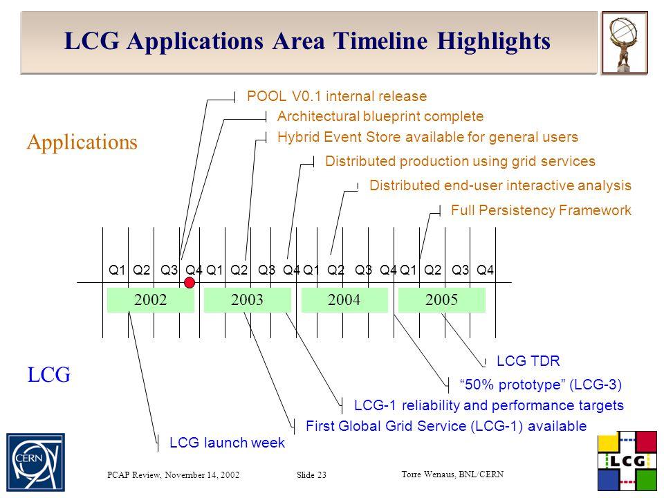 Torre Wenaus, BNL/CERN PCAP Review, November 14, 2002 Slide 23 LCG Applications Area Timeline Highlights 2002200520042003 Q1 Q2 Q3 Q4 Hybrid Event Sto