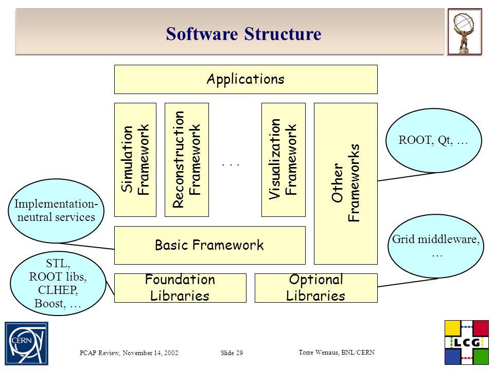 Torre Wenaus, BNL/CERN PCAP Review, November 14, 2002 Slide 29 Basic Framework Foundation Libraries Simulation Framework Reconstruction Framework Visualization Framework Applications...