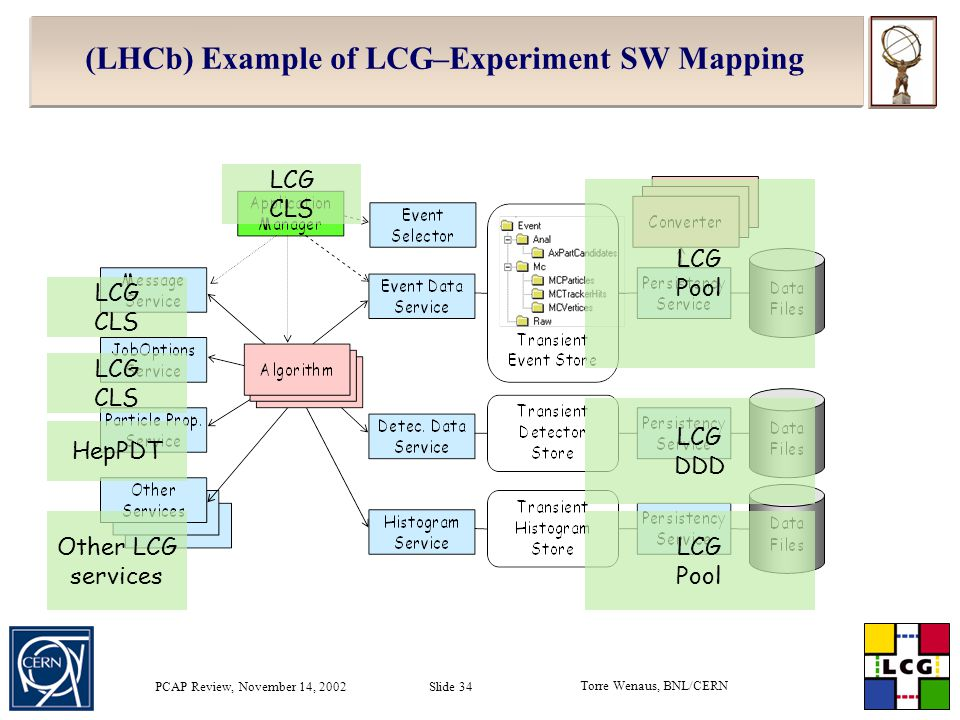 Torre Wenaus, BNL/CERN PCAP Review, November 14, 2002 Slide 34 (LHCb) Example of LCG–Experiment SW Mapping LCG Pool LCG DDD LCG Pool Other LCG services LCG CLS LCG CLS HepPDT LCG CLS