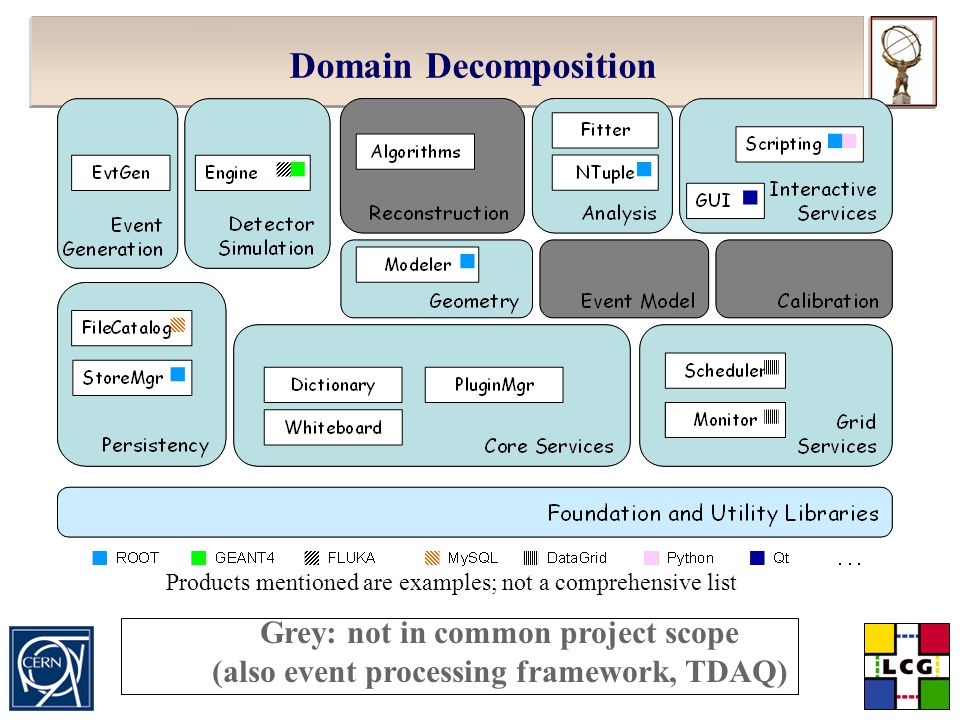 Torre Wenaus, BNL/CERN PCAP Review, November 14, 2002 Slide 35 Domain Decomposition Products mentioned are examples; not a comprehensive list Grey: no