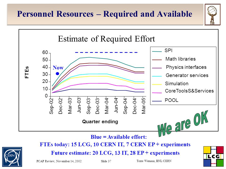 Torre Wenaus, BNL/CERN PCAP Review, November 14, 2002 Slide 37 Personnel Resources – Required and Available Estimate of Required Effort FTEs today: 15 LCG, 10 CERN IT, 7 CERN EP + experiments 0 10 20 30 40 50 60 Sep-02 Dec-02 Mar-03 Jun-03 Sep-03Dec-03 Mar-04 Jun-04 Sep-04Dec-04 Mar-05 Quarter ending FTEs SPI Math libraries Physics interfaces Generator services Simulation CoreToolsS&Services POOL Blue = Available effort: Future estimate: 20 LCG, 13 IT, 28 EP + experiments Now