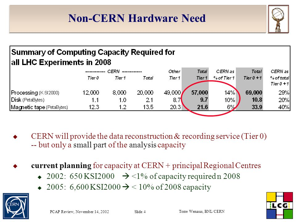 Torre Wenaus, BNL/CERN PCAP Review, November 14, 2002 Slide 15 Grid Deployment Area  New leader Ian Bird, CERN, formerly Jefferson Lab  Job is to set up and operate a Global Grid Service  stable, reliable, manageable Grid for – Data Challenges and regular production work  integrating computing fabrics at Regional Centres  learn how to provide support, maintenance, operation  Short term (this year):  consolidate (stabilize, maintain) middleware – and see it used for some physics  learn what a production grid really means by working with the Grid R&D projects