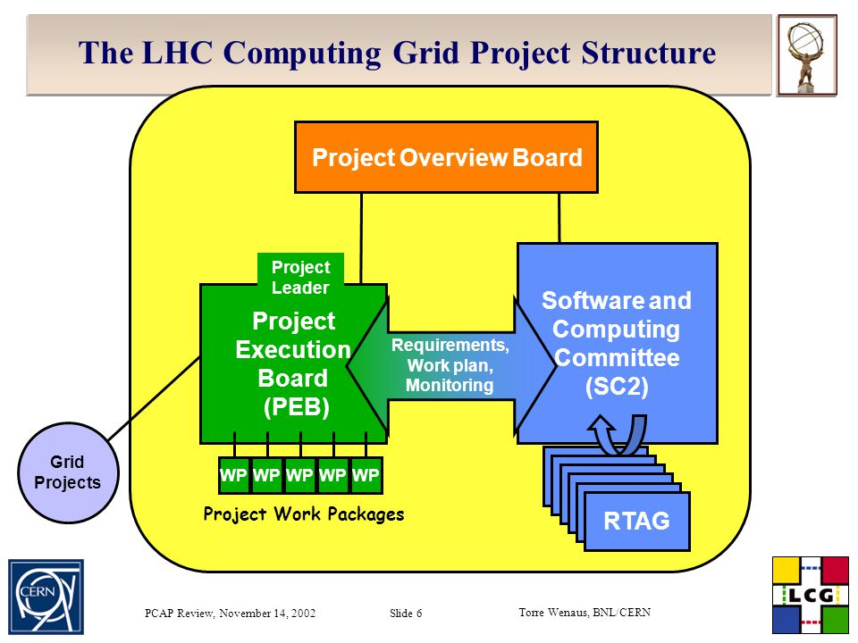 Torre Wenaus, BNL/CERN PCAP Review, November 14, 2002 Slide 6 The LHC Computing Grid Project Structure Project Overview Board Project Execution Board