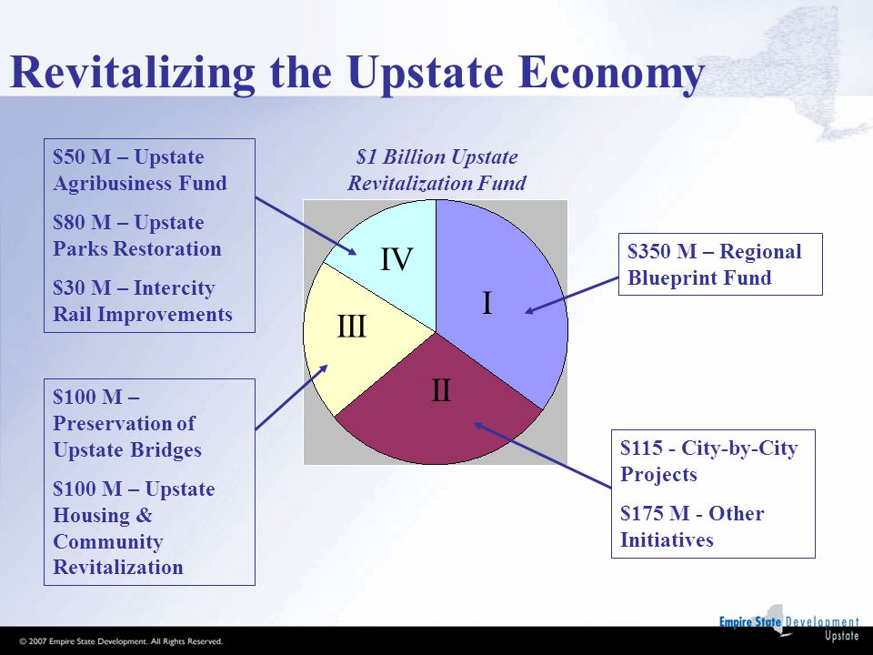 Revitalizing the Upstate Economy I II III IV $350 M – Regional Blueprint Fund $115 - City-by-City Projects $175 M - Other Initiatives $50 M – Upstate Agribusiness Fund $80 M – Upstate Parks Restoration $30 M – Intercity Rail Improvements $100 M – Preservation of Upstate Bridges $100 M – Upstate Housing & Community Revitalization $1 Billion Upstate Revitalization Fund