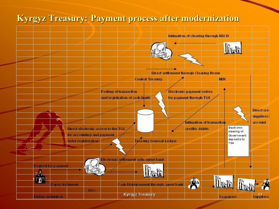 Kyrgyz Treasury 11 Kyrgyz Treasury: Payment process after modernization