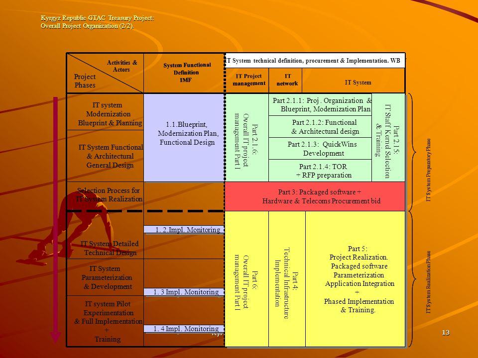 Kyrgyz Treasury 13 Kyrgyz Republic GTAC Treasury Project: Overall Project Organization (2/2).
