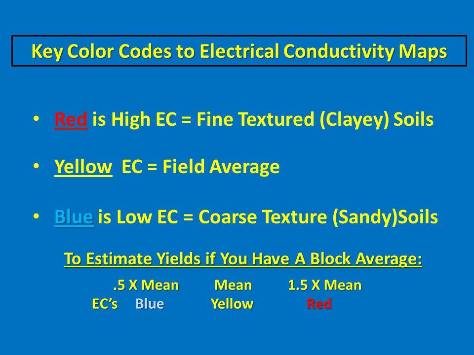 How Soil Textures Impact Citrus! Note: Dry Down for Redevelopment SL/L SCL CL L SL
