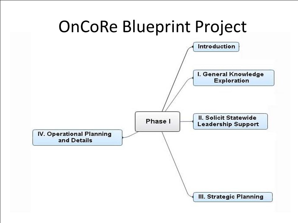 OnCoRe Blueprint Project