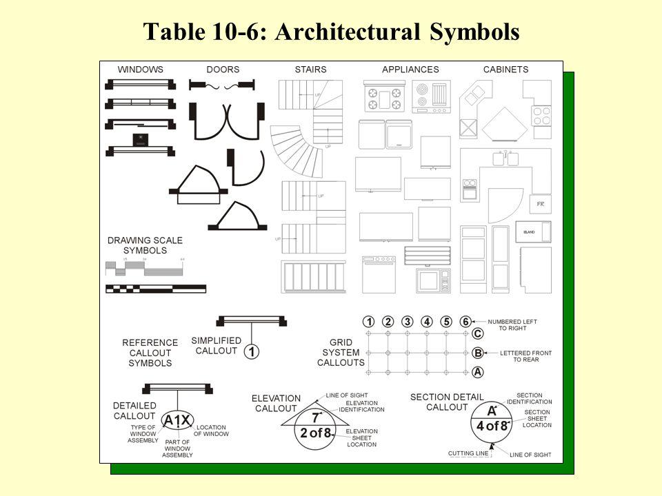 Table 10-6: Architectural Symbols