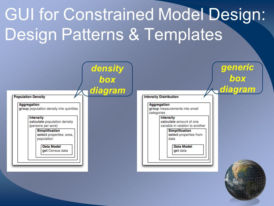 GUI for Constrained Model Design: Design Patterns & Templates generic box diagram density box diagram